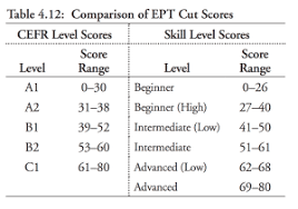 Placement Test Scores Chart Michigan Ept Michigan Language Assessment