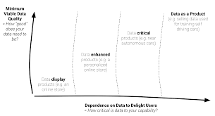 Quality Points Chart Data Product Culture People Ai Engineering Medium
