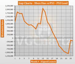 Ps4 Vs Xbox One Sales Chart 2015 Xbox One Vs Ps3 Vgchartz Gap Charts December 2015 Update