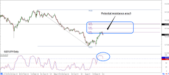 Trade Idea Longer Term Downtrend In Gbp Jpy Babypips Com