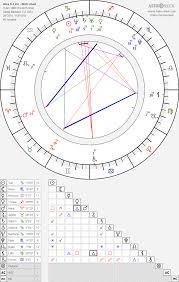 Alex D Linz Birth Chart Horoscope Date Of Birth Astro
