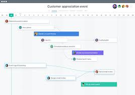 Gantt Chart In Asana New For Asana A Timeline Feature With Gantt Charts