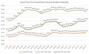 Graphs Nov 2017 Scrap U S Crc And China Crc Steel Costs