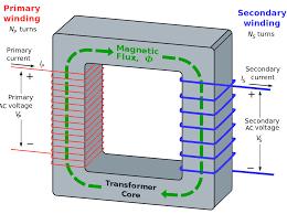 transformer polytechnic hub Electrical Transformer Diagram Electrical Transformer Diagram #15 electrical transformers diagrams