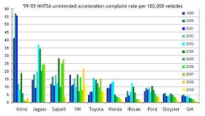 File Chart Mfr Data 99 00 Jpg Wikipedia