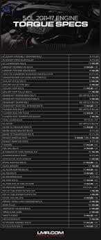 Lug Nut Torque Chart Ford F150 Mustang 5 0 Coyote Motor Torque Specs Lmr Com