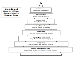 Blank Maslow Hierarchy Needs Chart Appeal To Everyone Using Marketing Psychology As A Way To