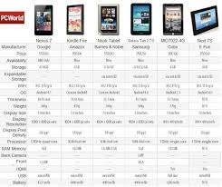 Samsung Tablet Comparison Chart Great Comparison Between The Google Nexus 7 And Existing 7