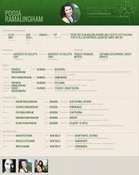 Best Of Marriage Resume Format Muslim Marriage Resume Format For Boy