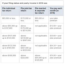 Medicare Costs Medicare