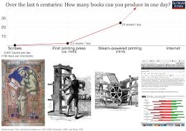 economic growth our world in data productivity increase in book production