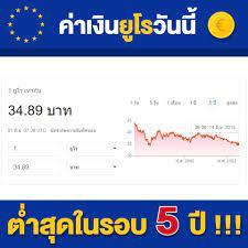 Unithai Trip - Shock!!! ค่าเงินยูโร และค่าเงินออสเตรเลีย...