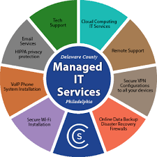 Chart Services Managed It Services Chart Delaware County Philadelphia