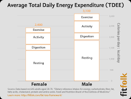 Energy Expenditure Chart For Activity What Is Tdee Total Daily Energy Expenditure