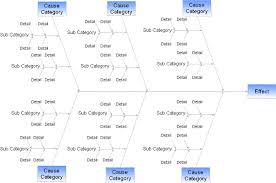 fishbone diagram   how to use a fishbone chart and do fishbone    fishbone diagram