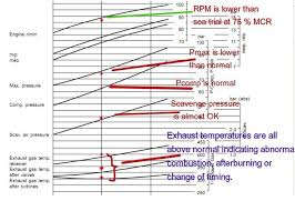 Two Stroke Engine Troubleshooting Chart How To Use Main Engine Performance Curve For Economical Fuel