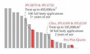 remington ilight ultra review ipl6500