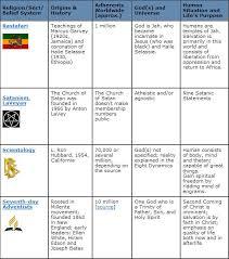 Big Religion Chart Neatorama