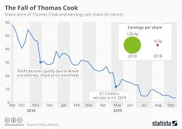 The Fall Of Thomas Cook Economics Tutor2u