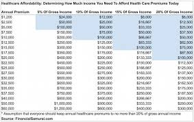 Qbe insurance group is one of the world's top 20 insurance and reinsurance companies, located in 37 countries. How Much Should I Pay For Healthcare The Healthcare Affordability Ratio