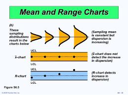 Mean Range Chart Heizer Supp 06