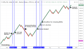 How To Trade Using Renko Charts