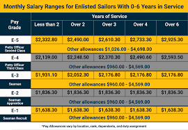 35 Genuine Reserve Salary Chart