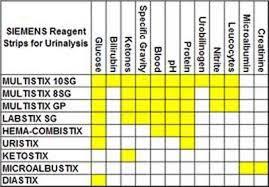 Siemens Multistix 10 Sg Results Chart Www