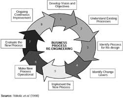 Process Re Engineering Tinct