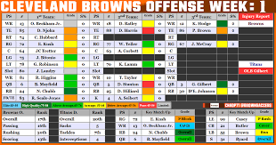 Cleveland Rb Depth Chart Tenvscle Browns Brownstwitter Dawgpound Brownsaccess