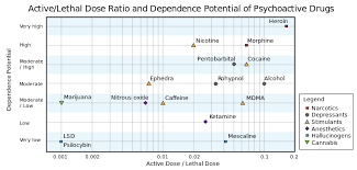 Image Drug Danger Chart Png Liberapedia Fandom Powered