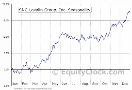 Snc Lavalin Group Inc Tse Snc To Seasonal Chart Equity