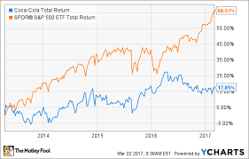 Coca Cola Stock History Chart Coca Cola Stock Is Still A Terrible Investment The Motley Fool