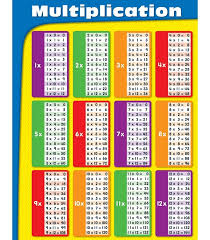Multiplication Charts 1-12 Times Table | Activity Shelter