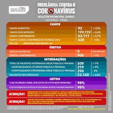 Uberlândia tem mais nove mortes pela Covid-19 e 428 novos casos | Triângulo  Mineiro