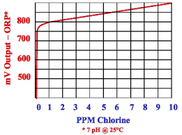 Total Chlorine Orp Chart Related Keywords Suggestions