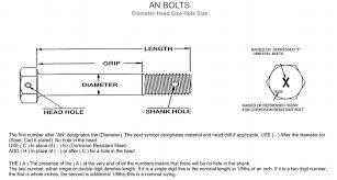 Nas Bolt Size Chart An Series Airframe Bolts