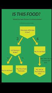 Afk Arena Food Chart From Facebook Afkarena