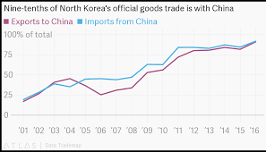 Nine Tenths Of North Koreas Official Goods Trade Is With China