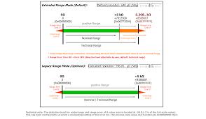 Resistor Measurement Chart Beckhoff Information System English