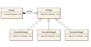 Strategy Pattern C Inspiration 原創 我的Design Pattern之旅[48]:Strategy Pattern OO Design
