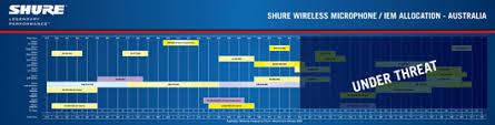 Shure Frequency Band Chart Australia Bedowntowndaytona Com