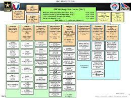 Air Force Sustainment Center Org Chart Amcom Logistics Center Alc Ppt Download
