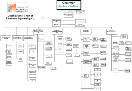 Organization Chart For Engineering Company Organizational Structure Chart