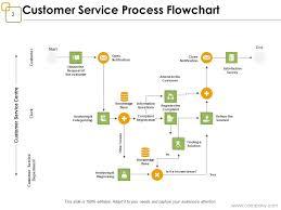 Customer Relationship Management Process Flow Powerpoint