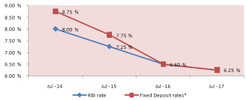 Bank Interest Rates Comparison Chart Time To Consider Guaranteed Return Insurance Products