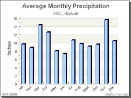 Hawaii Rainfall Chart Climate In Hilo Hawaii