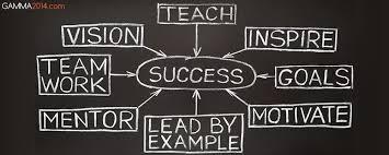 Describe Teamwork Teamwork Training Support Training Pinterest Teamwork
