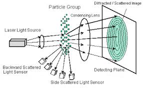 Particle Size Distribution Calculation Method Shimadzu