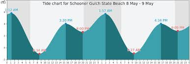 Schooner Gulch State Beach Tide Times Tides Forecast